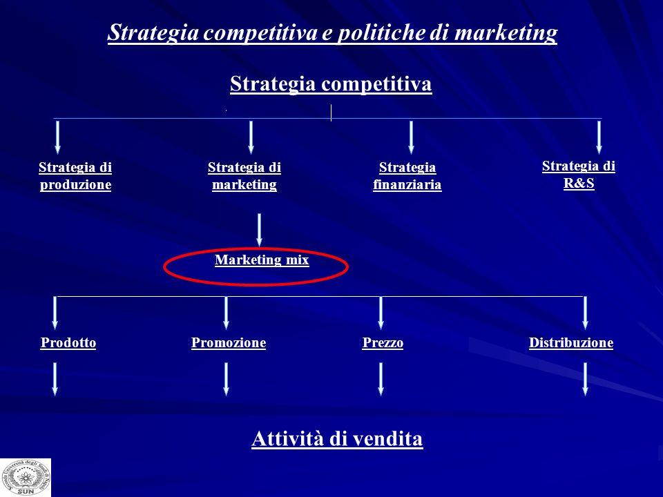 Strategia competitiva e politiche di marketing Strategia competitiva Strategia di produzione Strategia di marketing Strategia finanziaria Strategia di