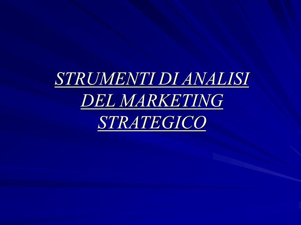 STRUMENTI DI ANALISI DEL MARKETING STRATEGICO