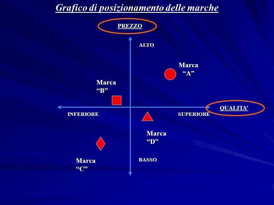 Grafico di posizionamento delle marche PREZZO QUALITA ALTO SUPERIOREINFERIORE BASSO Marca B Marca C Marca D Marca A