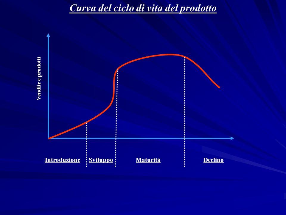 Curva del ciclo di vita del prodotto Vendite e prodotti SviluppoMaturitàIntroduzioneDeclino