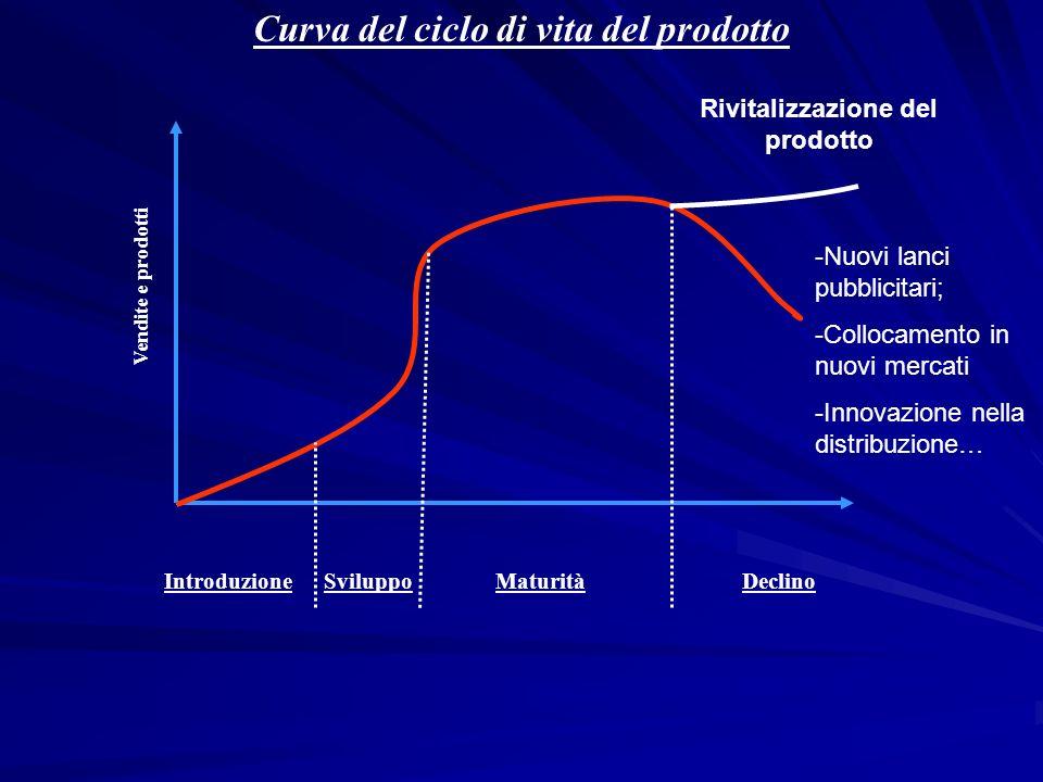Curva del ciclo di vita del prodotto Vendite e prodotti SviluppoMaturitàIntroduzioneDeclino Rivitalizzazione del prodotto -Nuovi lanci pubblicitari; -