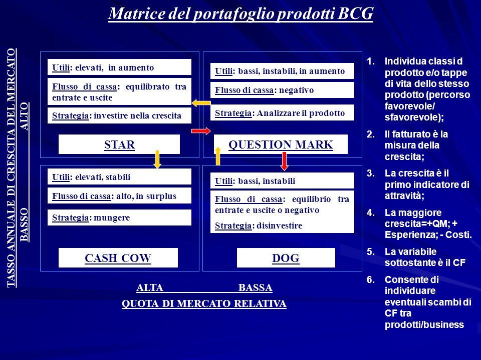Matrice del portafoglio prodotti BCG STARQUESTION MARK CASH COWDOG BASSO ALTO ALTA BASSA TASSO ANNUALE DI CRESCITA DEL MERCATO QUOTA DI MERCATO RELATI