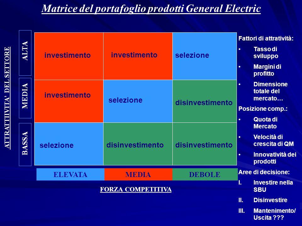 Matrice del portafoglio prodotti General Electric ELEVATAMEDIADEBOLE ALTA MEDIA BASSA ATTRATTIIVITA DEL SETTORE FORZA COMPETITIVA investimento disinve