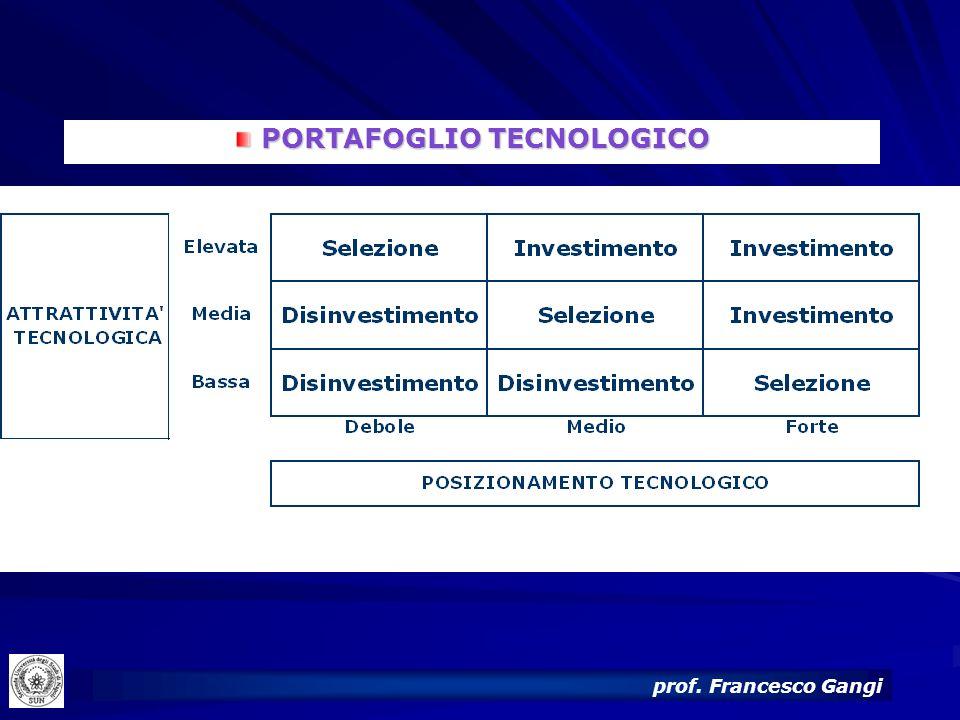 26 PORTAFOGLIO TECNOLOGICO PORTAFOGLIO TECNOLOGICO prof. Francesco Gangi