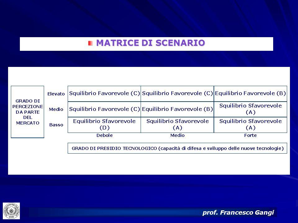 29 MATRICE DI SCENARIO MATRICE DI SCENARIO prof. Francesco Gangi