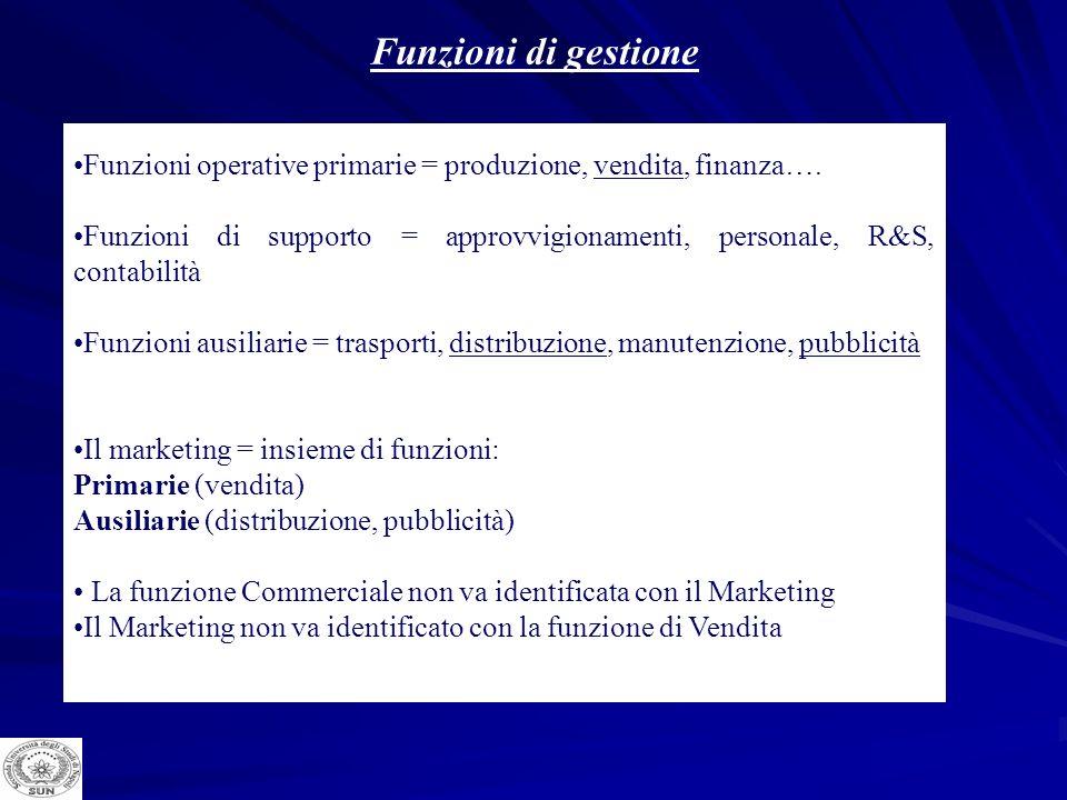 Funzioni di gestione Funzioni operative primarie = produzione, vendita, finanza…. Funzioni di supporto = approvvigionamenti, personale, R&S, contabili