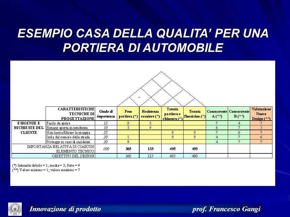Innovazione di prodotto prof. Francesco Gangi ESEMPIO CASA DELLA QUALITA PER UNA PORTIERA DI AUTOMOBILE
