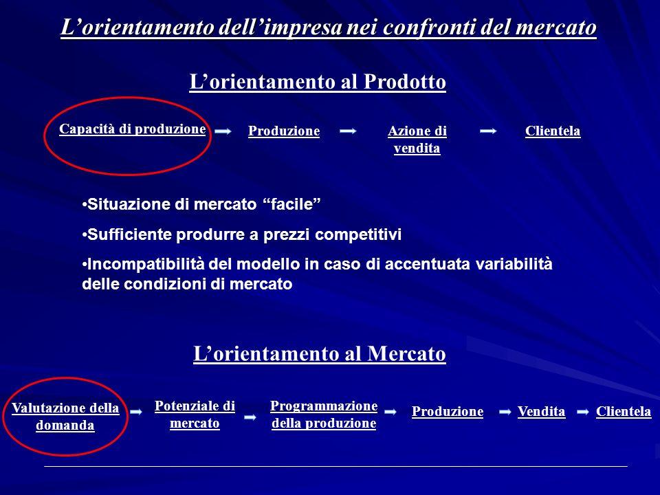 Lorientamento dellimpresa nei confronti del mercato Lorientamento al Prodotto Lorientamento al Mercato Capacità di produzione Azione di vendita Client