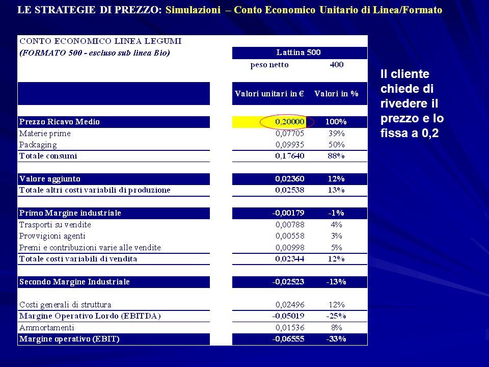 LE STRATEGIE DI PREZZO: Simulazioni – Conto Economico Unitario di Linea/Formato Il cliente chiede di rivedere il prezzo e lo fissa a 0,2