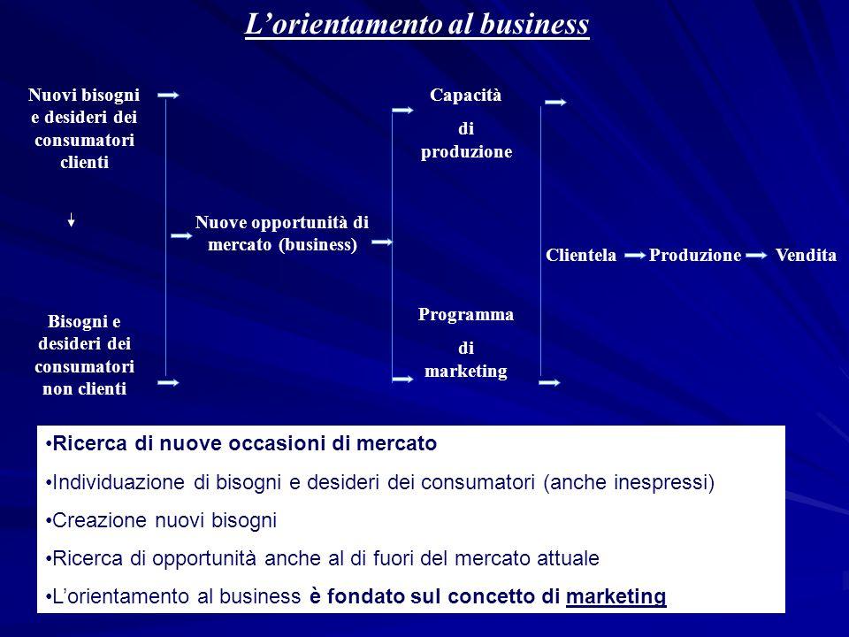 Lorientamento al business Nuovi bisogni e desideri dei consumatori clienti Nuove opportunità di mercato (business) Capacità di produzione Programma di