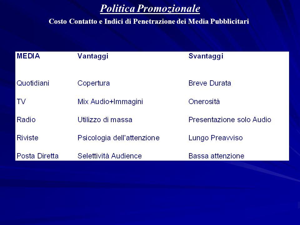 Politica Promozionale Costo Contatto e Indici di Penetrazione dei Media Pubblicitari