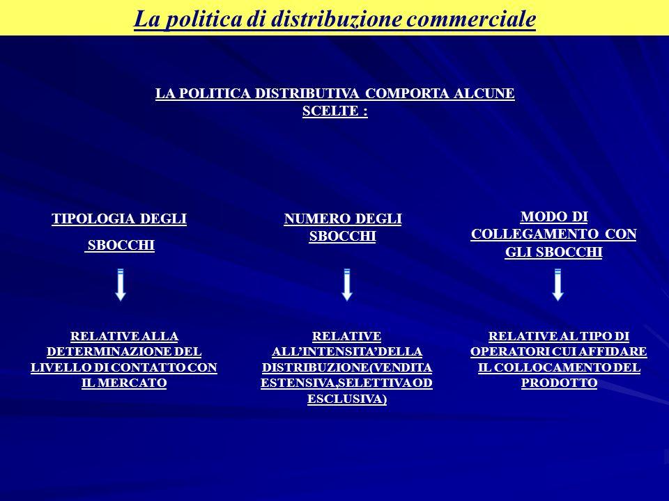 La politica di distribuzione commerciale LA POLITICA DISTRIBUTIVA COMPORTA ALCUNE SCELTE : RELATIVE ALLA DETERMINAZIONE DEL LIVELLO DI CONTATTO CON IL