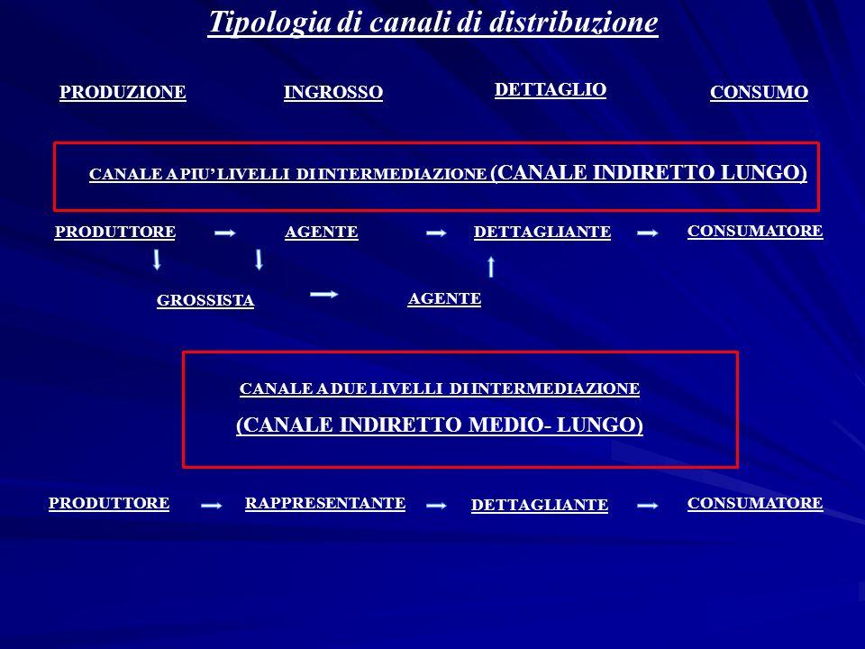 Tipologia di canali di distribuzione PRODUZIONEINGROSSO DETTAGLIO CONSUMO PRODUTTOREAGENTEDETTAGLIANTE CONSUMATORE GROSSISTA AGENTE RAPPRESENTANTECONS
