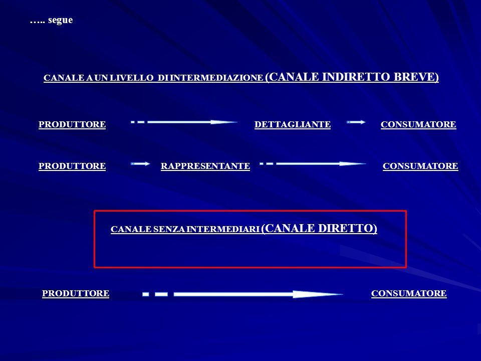 CANALE A UN LIVELLO DI INTERMEDIAZIONE (CANALE INDIRETTO BREVE) PRODUTTOREDETTAGLIANTECONSUMATORE PRODUTTORERAPPRESENTANTECONSUMATORE CANALE SENZA INT