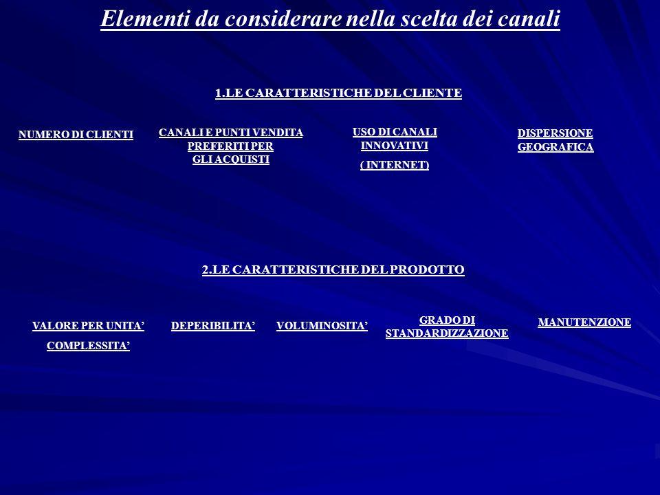Elementi da considerare nella scelta dei canali 1.LE CARATTERISTICHE DEL CLIENTE 2.LE CARATTERISTICHE DEL PRODOTTO VALORE PER UNITA COMPLESSITA DISPER