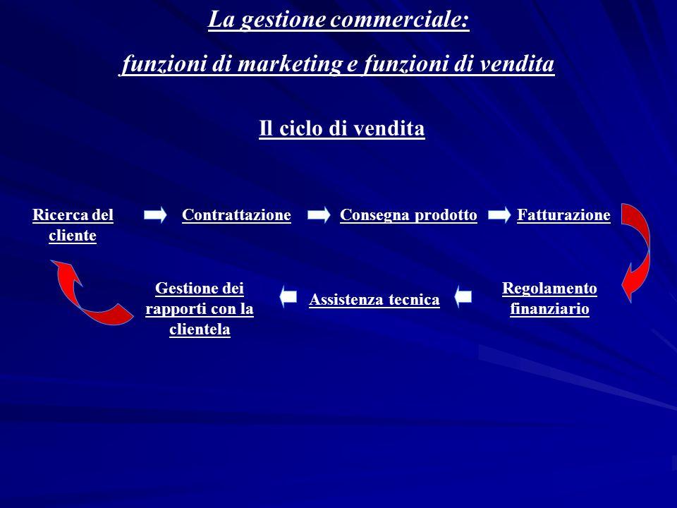 La direzione commerciale DIREZIONE COMMERCIALE SERVIZIO DI MARKETING SERVIZIO DI VENDITA Analisi e studi di mercato (1) Programmazione nuovi prodotti (2) Programmazione e controllo di vendita (3) Promozione e sviluppo delle vendite (4) Gestione prodotti finiti Amministrazione vendite Gestione vendite Rete di vendita Assistenza tecnica DISTRIBUTORI Flussi informativi