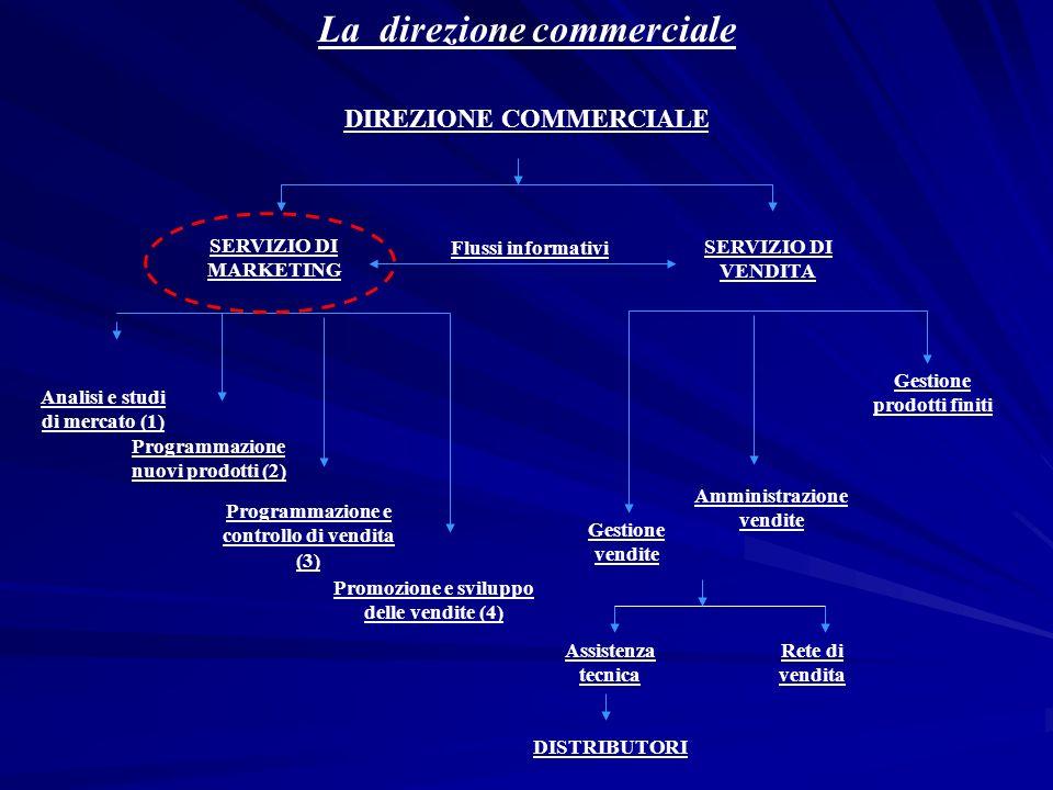 La direzione commerciale DIREZIONE COMMERCIALE SERVIZIO DI MARKETING SERVIZIO DI VENDITA Analisi e studi di mercato (1) Programmazione nuovi prodotti