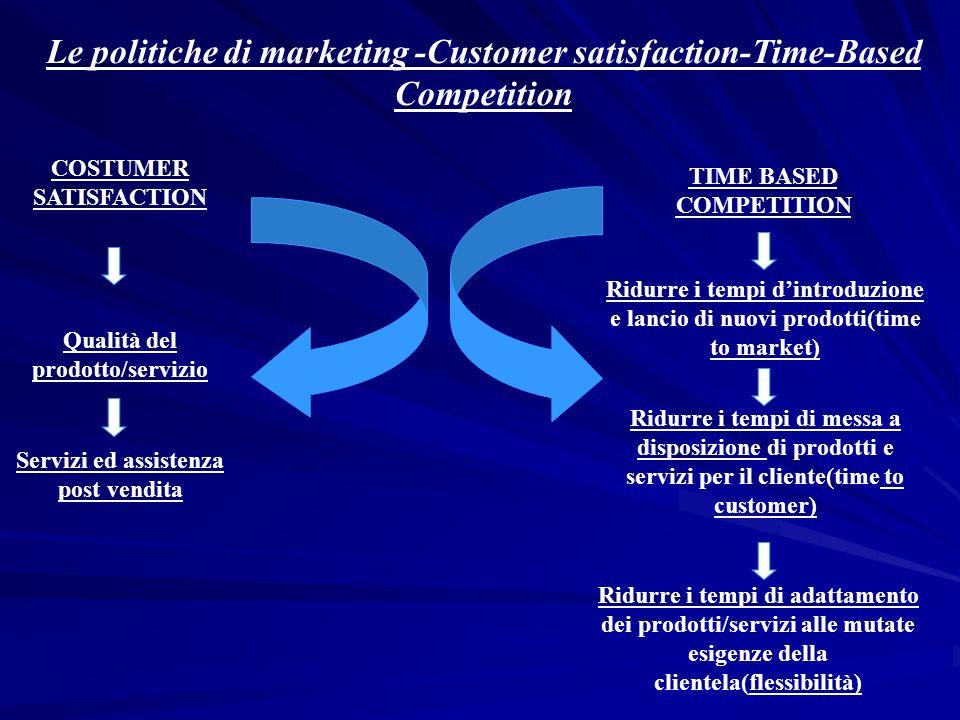 Le politiche di marketing -Customer satisfaction-Time-Based Competition COSTUMER SATISFACTION TIME BASED COMPETITION Ridurre i tempi dintroduzione e l