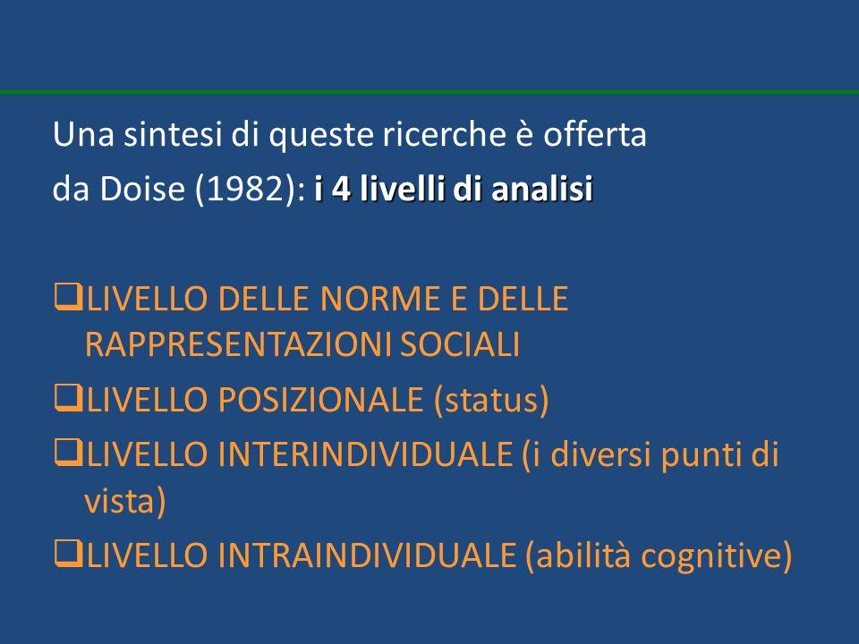 Una sintesi di queste ricerche è offerta i 4 livelli di analisi da Doise (1982): i 4 livelli di analisi LIVELLO DELLE NORME E DELLE RAPPRESENTAZIONI S