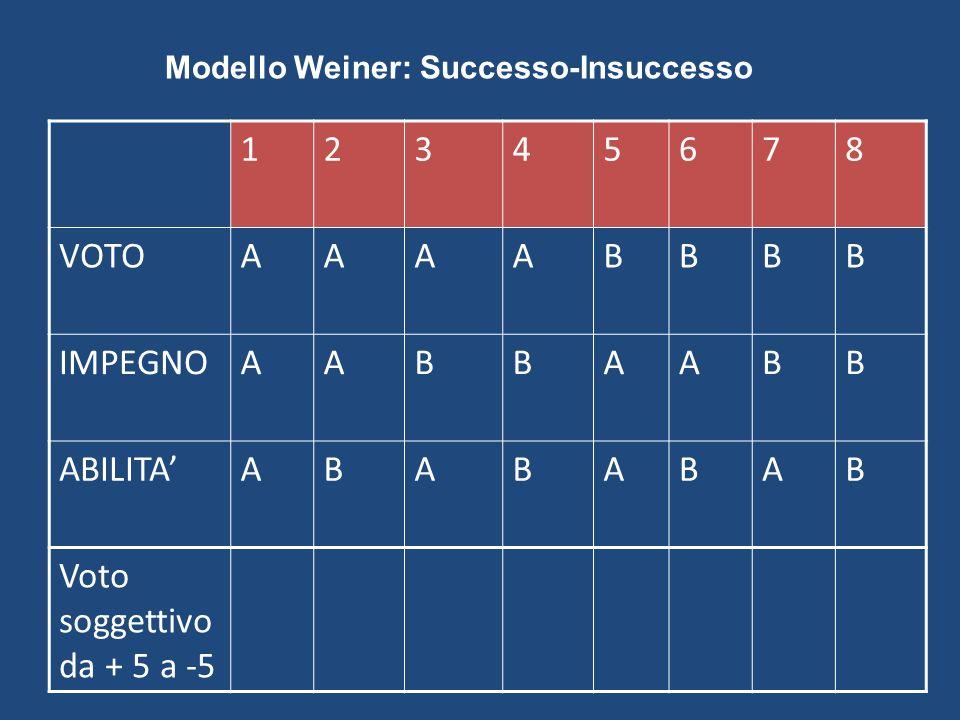 12345678 VOTOAAAABBBB IMPEGNOAABBAABB ABILITAABABABAB Voto soggettivo da + 5 a -5 Modello Weiner: Successo-Insuccesso