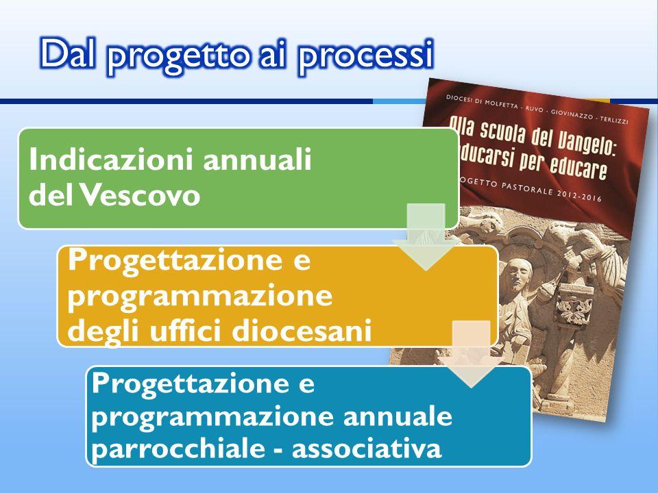 Indicazioni annuali del Vescovo Progettazione e programmazione degli uffici diocesani Progettazione e programmazione annuale parrocchiale - associativa
