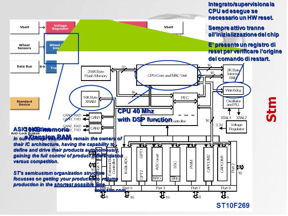 ABS: Anti-lock Braking System Stm ST10F269 Integrato/supervisiona la CPU ed esegue se necessario un HW reset. Sempre attivo tranne allinizializzazione