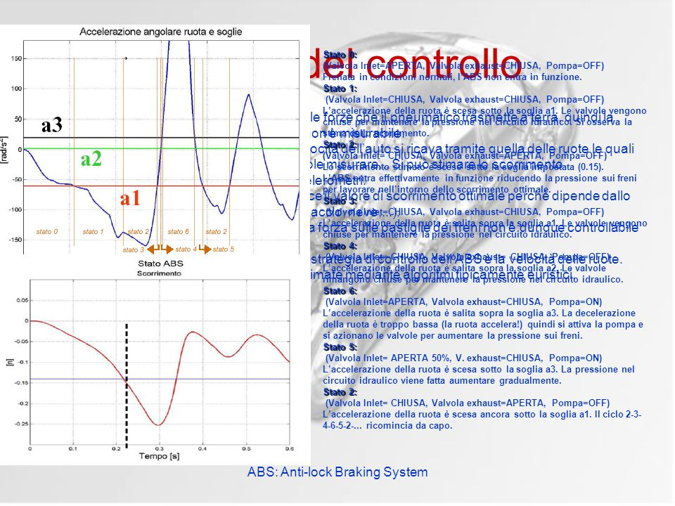 ABS: Anti-lock Braking System Principi del controllo Non è possibile (economicamente) misurare le forze che il pneumatico trasmette a terra, quindi la