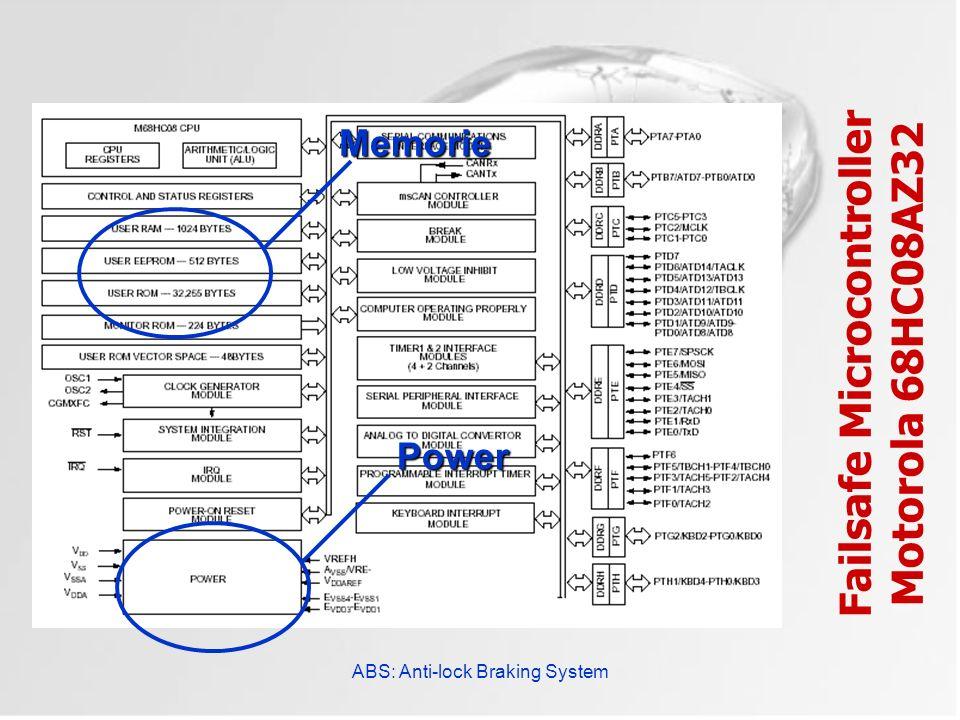 ABS: Anti-lock Braking System Failsafe Microcontroller Motorola 68HC08AZ32Power Memorie