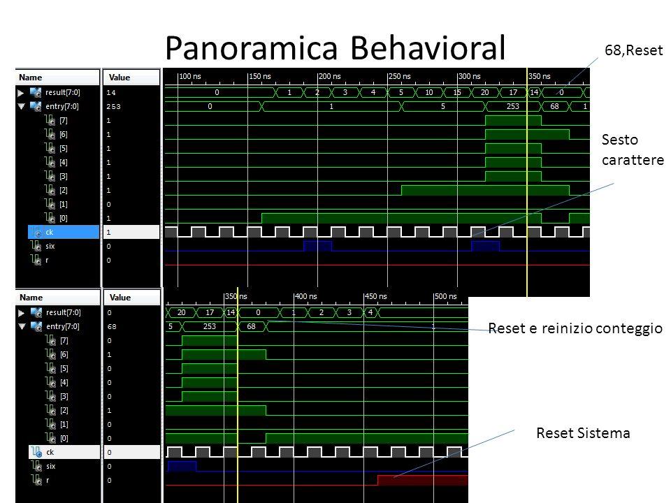 Panoramica Behavioral Sesto carattere 68,Reset Reset e reinizio conteggio Reset Sistema