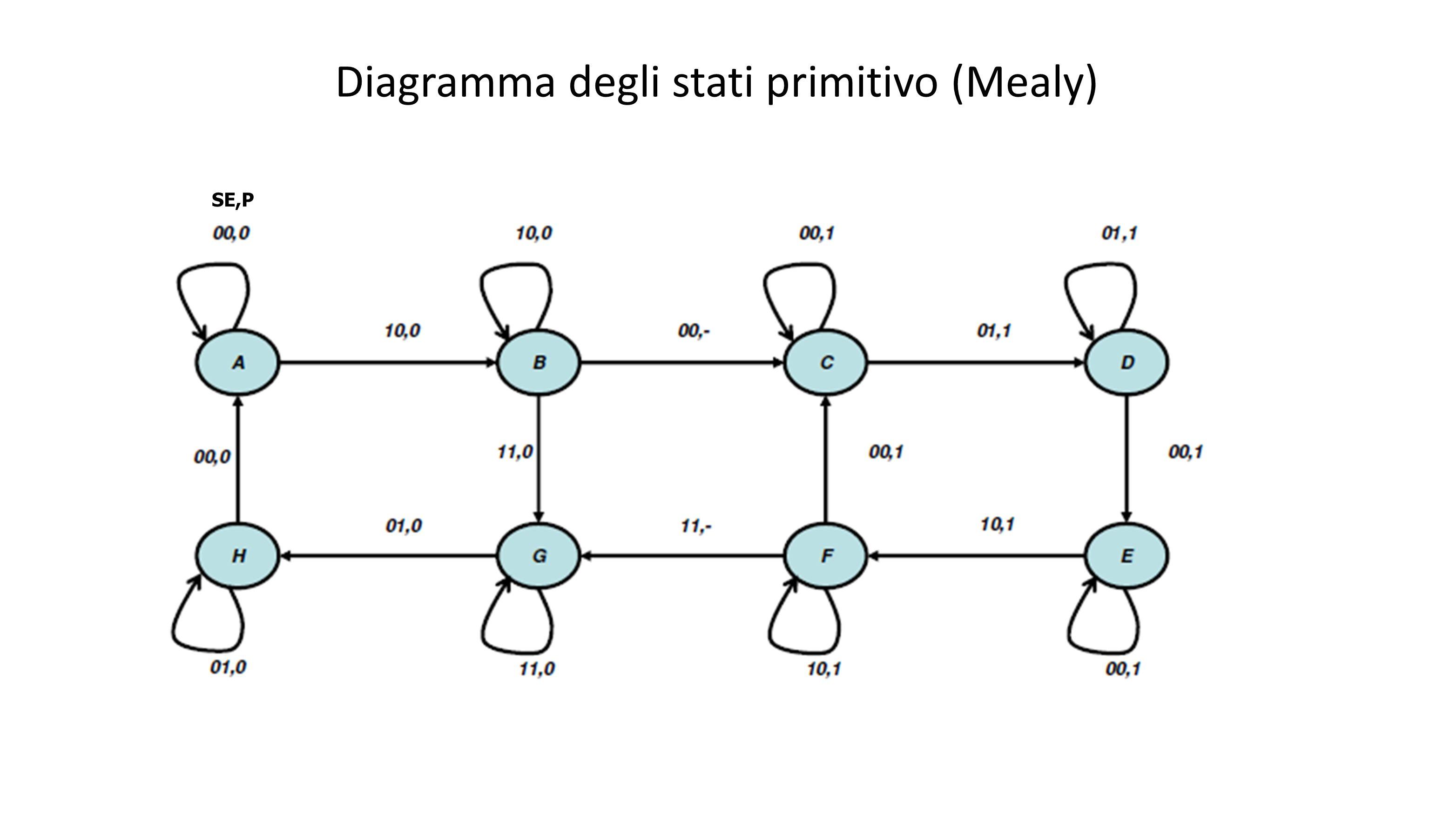 Tabella degli stati primitiva / Ricerca stati compatibili 00011110 AA,0-,- B,0 BC,--,-G,0B,0 CC,1D,1-,- DE,1D,1-,- EE,1-,- F,1 FC,1-,-G,-F,1 G-,-H,0G,0-,- HA,0H,0-,- BAC CX-- DXCE EXX-- FXX CE G-- XX H XXXXX ABCDEFG SE Classi massime di compatibilità che soddisfano copertura e chiusura: [A,G,H] => α [B] => β [C,D,E,F] => γ