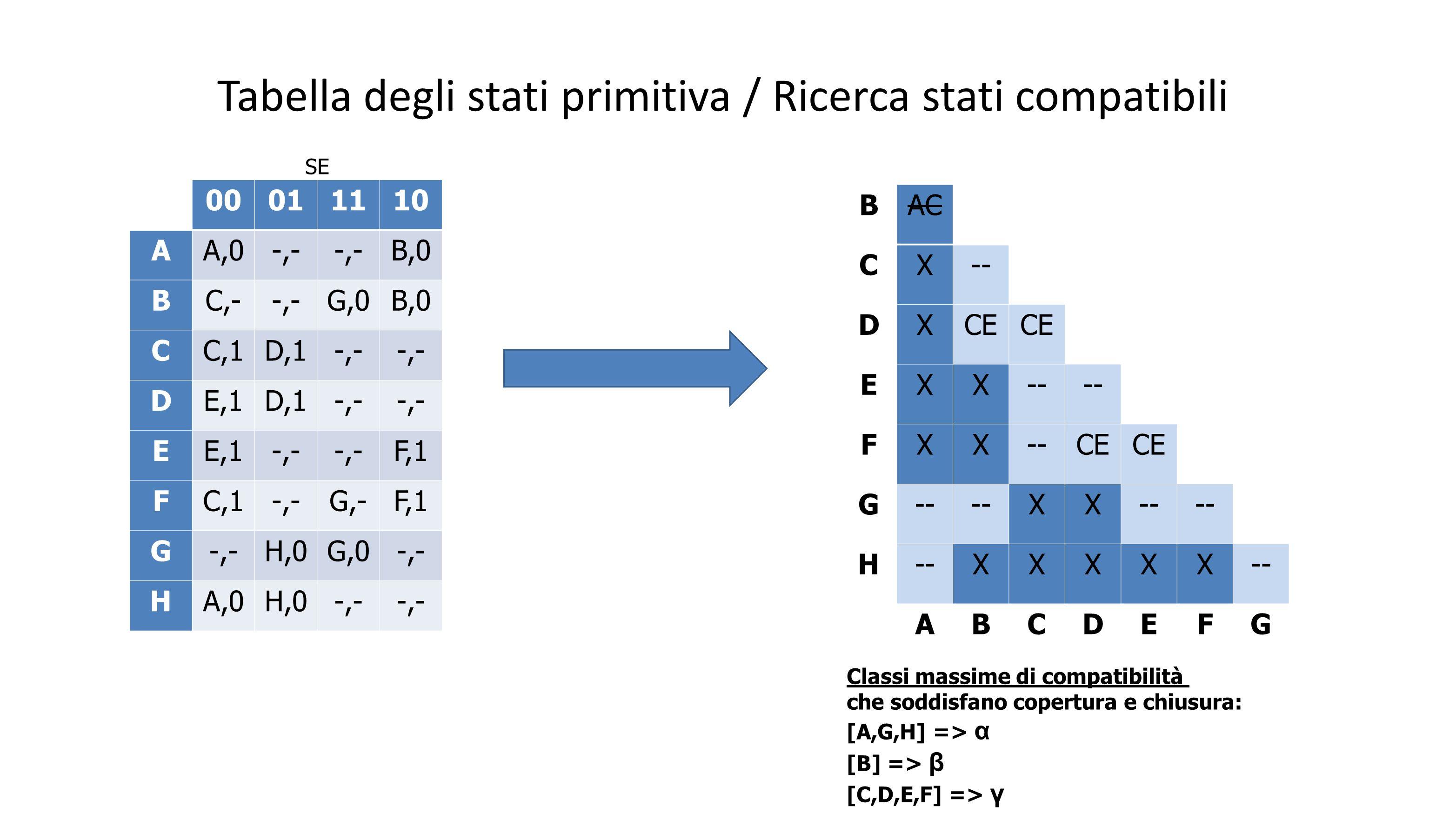 Tabella degli stati primitiva / Ricerca stati compatibili 00011110 AA,0-,- B,0 BC,--,-G,0B,0 CC,1D,1-,- DE,1D,1-,- EE,1-,- F,1 FC,1-,-G,-F,1 G-,-H,0G,