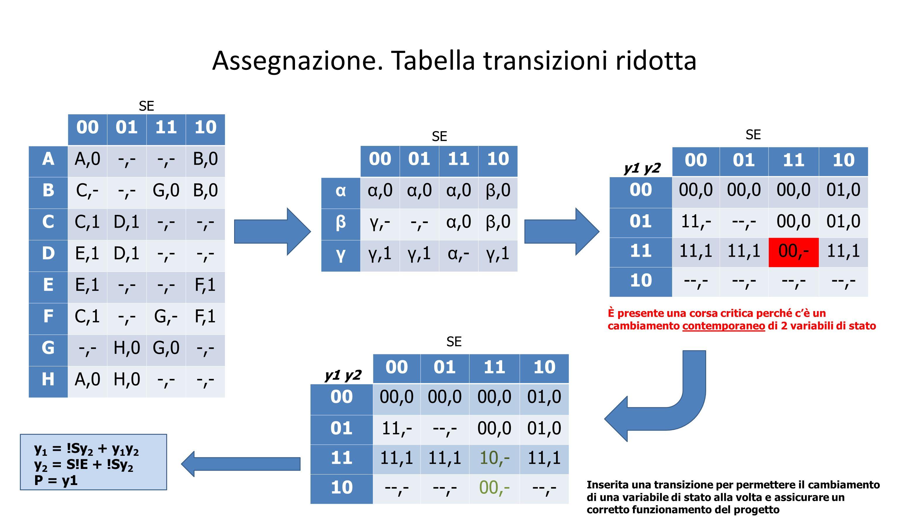 Assegnazione. Tabella transizioni ridotta 00011110 AA,0-,- B,0 BC,--,-G,0B,0 CC,1D,1-,- DE,1D,1-,- EE,1-,- F,1 FC,1-,-G,-F,1 G-,-H,0G,0-,- HA,0H,0-,-