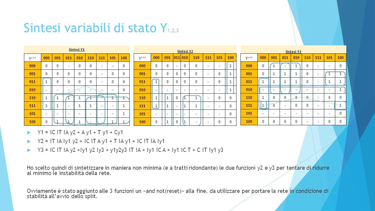 Sintesi variabili di stato Y 1,2,3 Y1 = !C !T !A y2 + A y1 + T y1 + Cy1 Y2 = !T !A !y1 y2 + !C !T A y1 + T !A y1 + !C !T !A !y1 Y3 = !C !T !A y2 +!y1