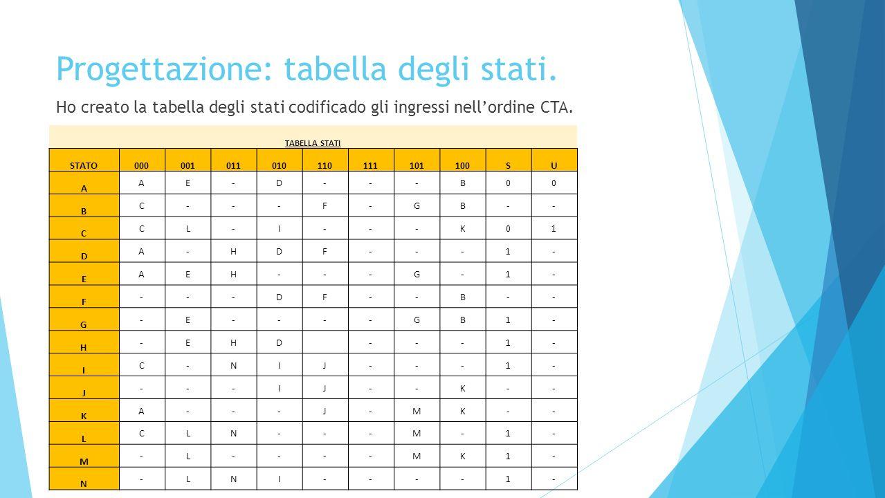 Progettazione: tabella degli stati. Ho creato la tabella degli stati codificado gli ingressi nellordine CTA. TABELLA STATI STATO0000010110101101111011