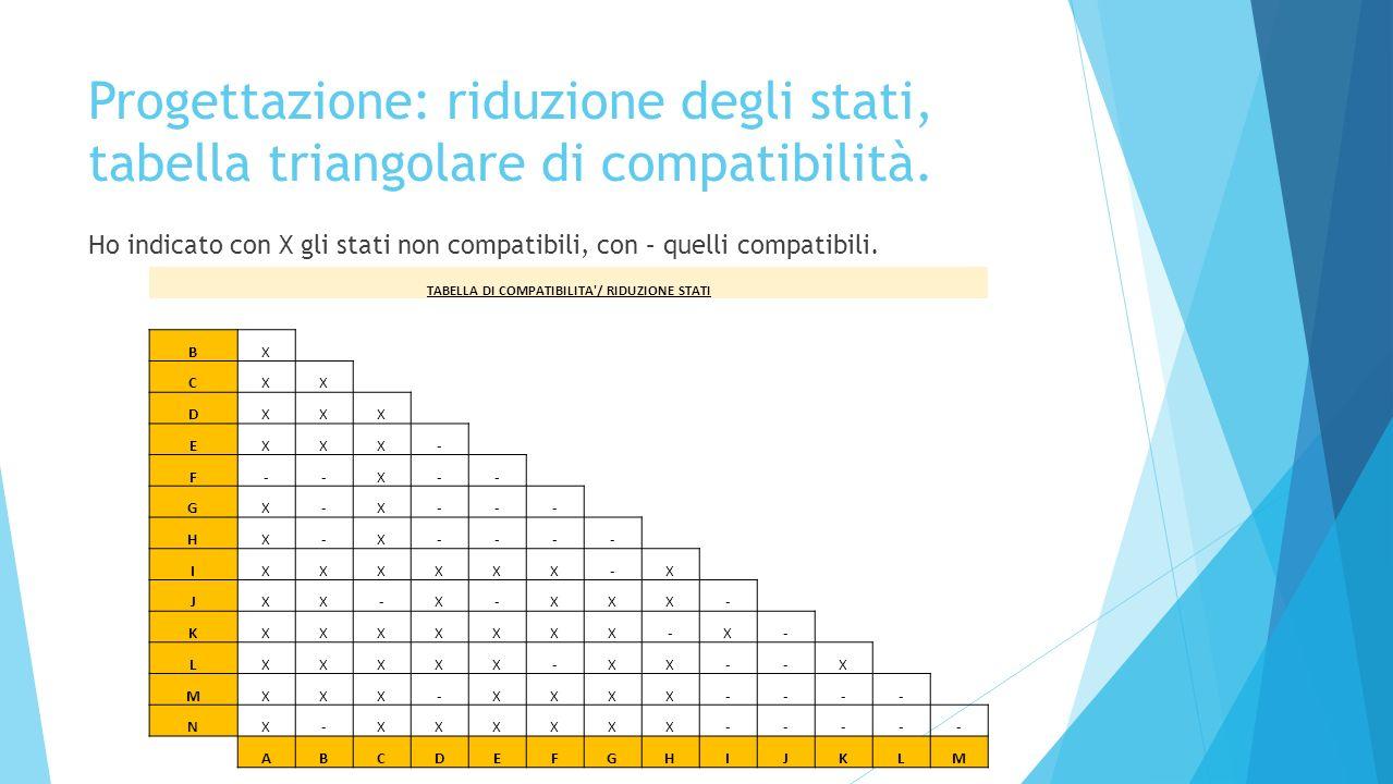 Progettazione: riduzione degli stati, tabella triangolare di compatibilità. Ho indicato con X gli stati non compatibili, con – quelli compatibili. TAB