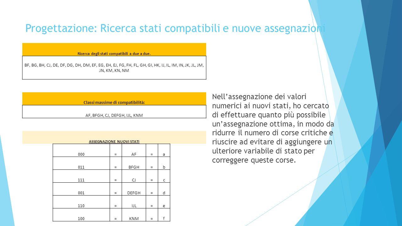 Progettazione: Ricerca stati compatibili e nuove assegnazioni Nellassegnazione dei valori numerici ai nuovi stati, ho cercato di effettuare quanto più