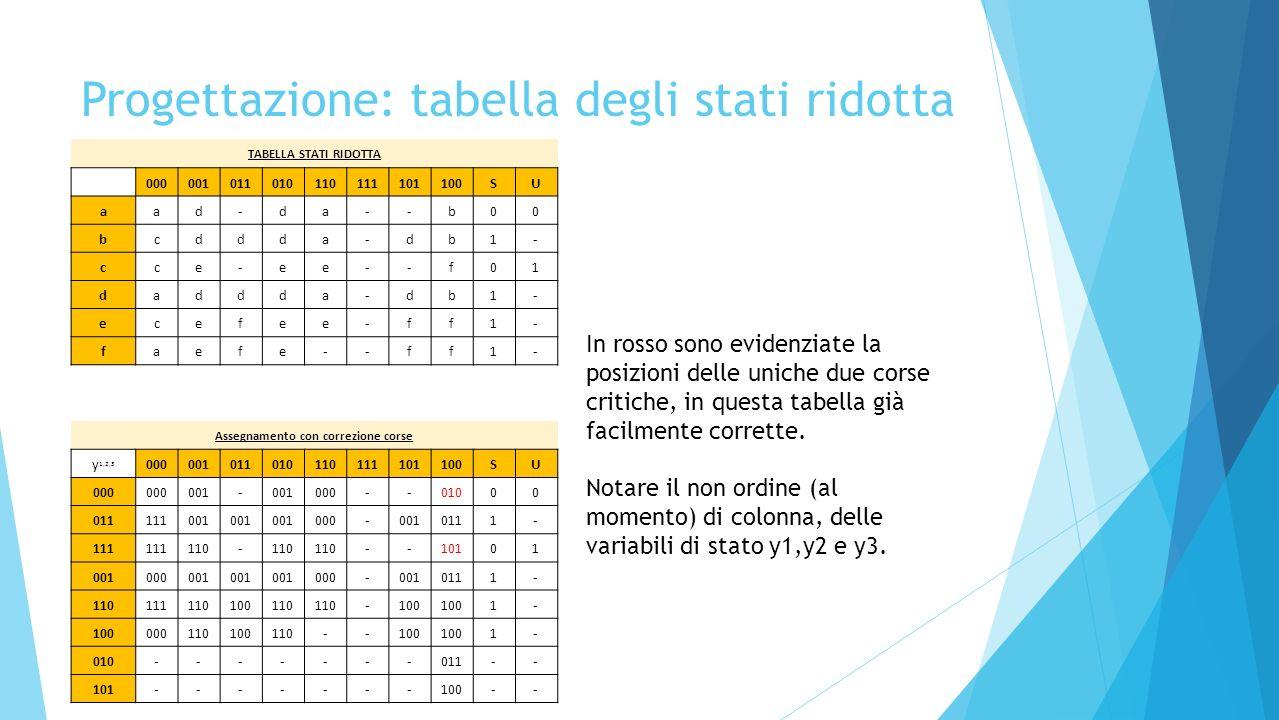 Progettazione: tabella degli stati ridotta TABELLA STATI RIDOTTA 000001011010110111101100SU aad-da--b00 bcddda-db1- cce-ee--f01 daddda-db1- ecefee-ff1