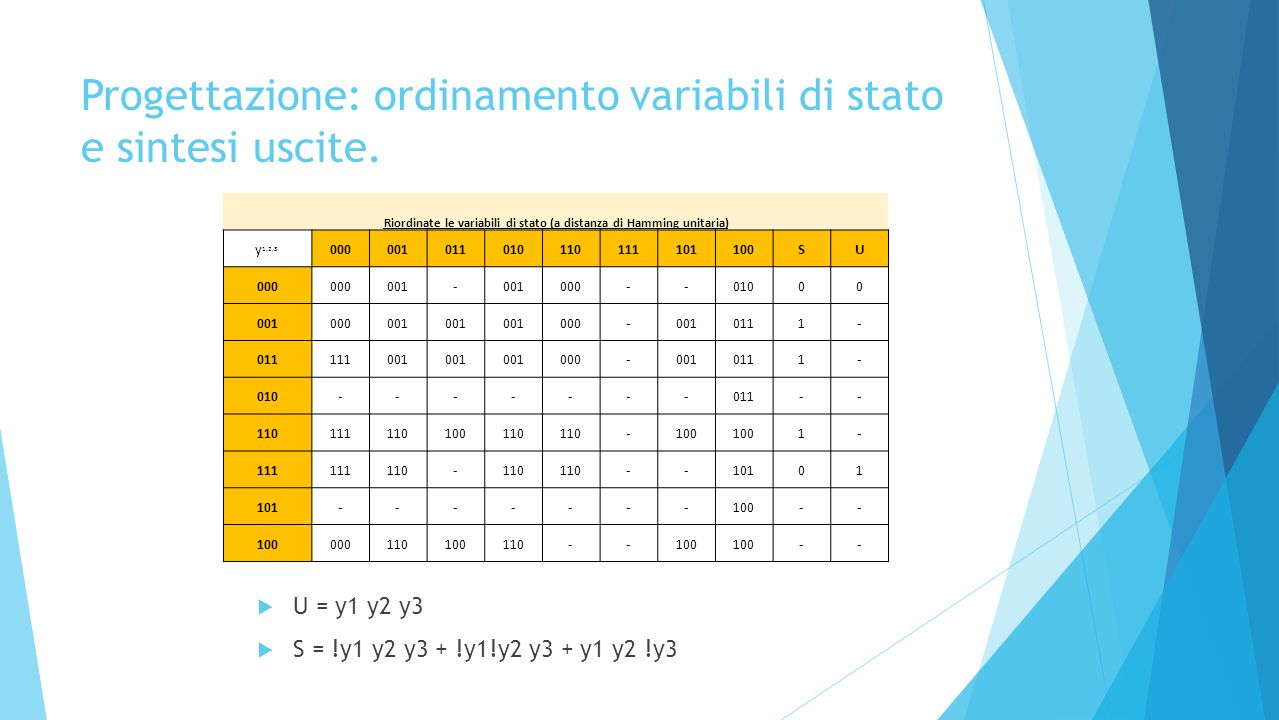 Progettazione: ordinamento variabili di stato e sintesi uscite. U = y1 y2 y3 S = !y1 y2 y3 + !y1!y2 y3 + y1 y2 !y3 Riordinate le variabili di stato (a