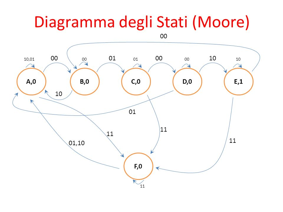 Diagramma degli Stati (Moore) 00010010 10,0100010010 00 11 01,10 11 01