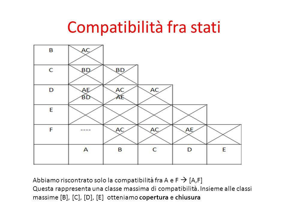 Compatibilità fra stati Abbiamo riscontrato solo la compatibilità fra A e F [A,F] Questa rappresenta una classe massima di compatibilità. Insieme alle