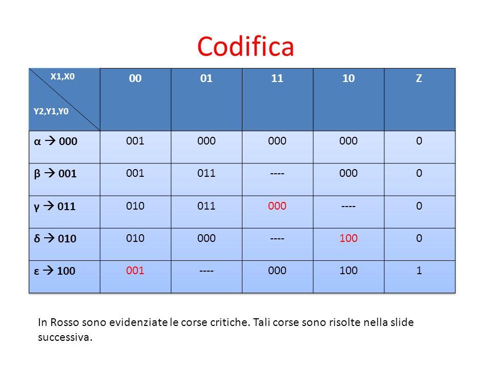 Codifica In Rosso sono evidenziate le corse critiche. Tali corse sono risolte nella slide successiva.