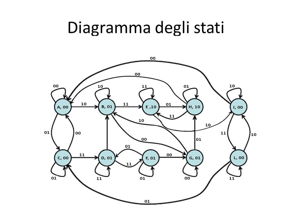 Diagramma degli stati