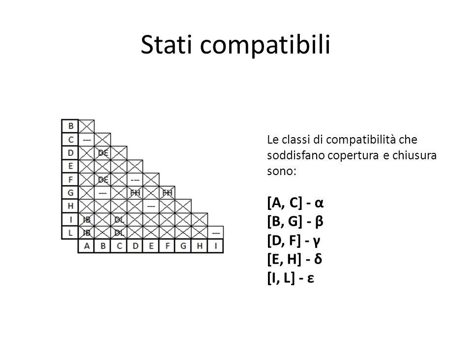 Stati compatibili Le classi di compatibilità che soddisfano copertura e chiusura sono: [A, C] - α [B, G] - β [D, F] - γ [E, H] - δ [I, L] - ε