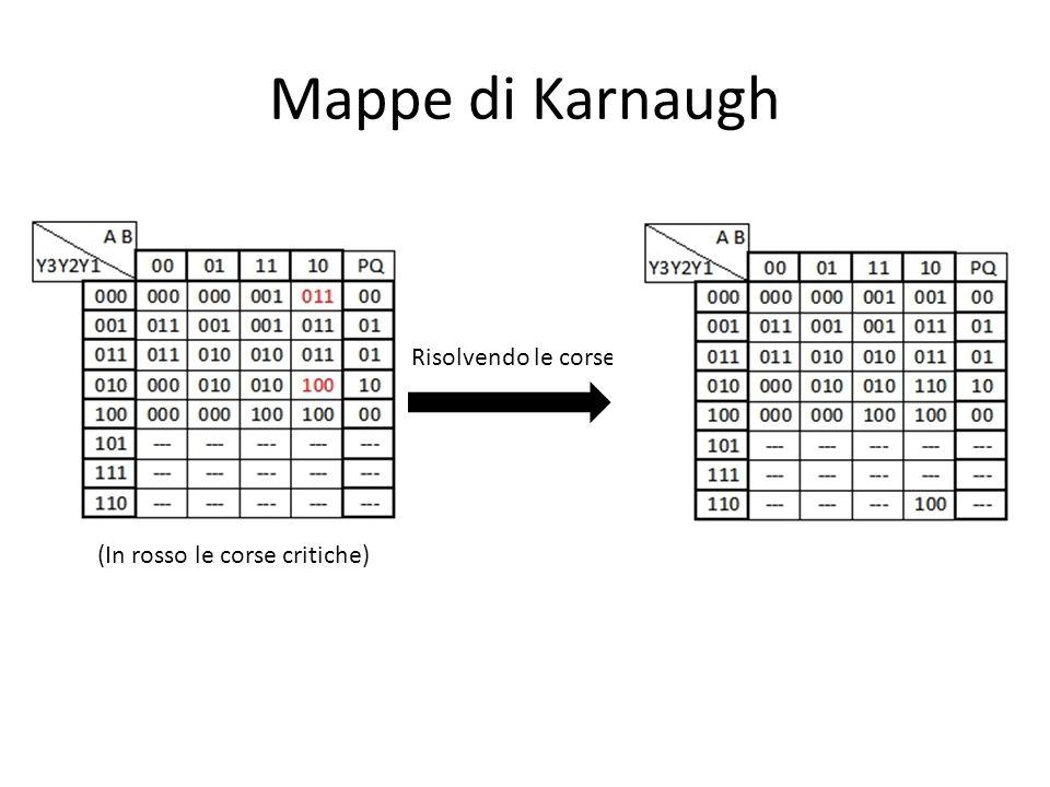 Mappe di Karnaugh Y3 = Y2!Y1A!B + Y3A Y2 = Y1!B + Y2B + !Y3Y2A Y1 = !Y2Y1 + Y1!B + !Y3!Y2A P = Y2!Y1 Q = Y1