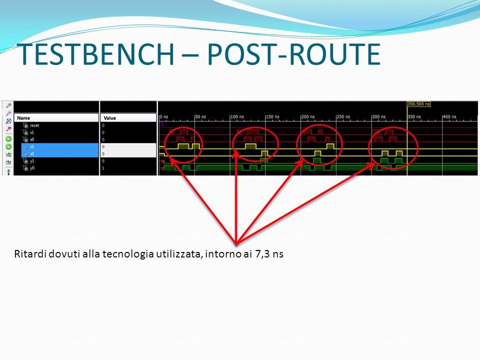 TESTBENCH – POST-ROUTE Ritardi dovuti alla tecnologia utilizzata, intorno ai 7,3 ns