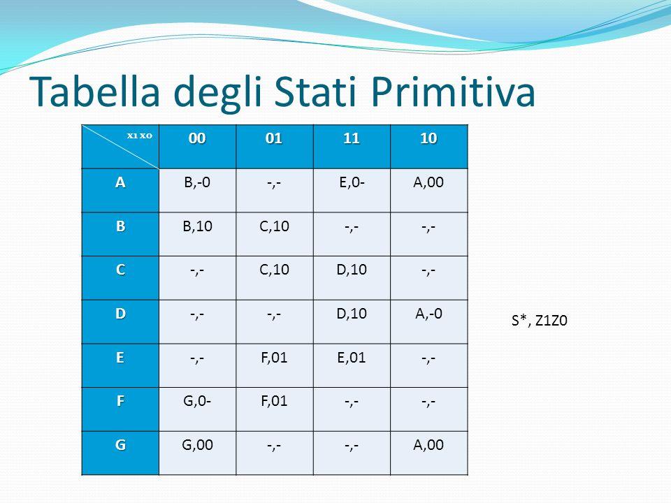 Tabella degli Stati Primitiva x1 x000011110 AB,-0-,-E,0-A,00 BB,10C,10-,- C C,10D,10-,- D D,10A,-0 E-,-F,01E,01-,- FG,0-F,01-,- GG,00-,- A,00 S*, Z1Z0