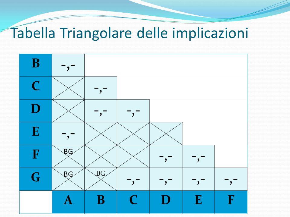 Tabella Triangolare delle implicazioni B -,- C D E F BG -,- G BG -,- ABCDEF