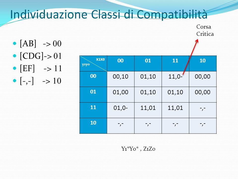 Individuazione Classi di Compatibilità [AB] -> [CDG]-> [EF] -> [-,-] -> X1X0 y1y0 00011110 00 00,1001,1011,0-00,00 01 01,0001,10 00,00 11 01,0-11,01 -,- 10 -,- Corsa Critica Y1*Y0*, Z1Z0