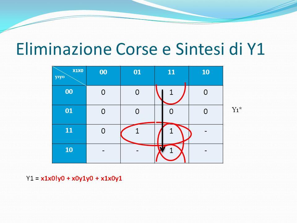 Eliminazione Corse e Sintesi di Y1 Y1 = x1x0!y0 + x0y1y0 + x1x0y1 X1X0 y1y0 00011110 00 0010 01 0000 11 011- 10 --1- Y1*
