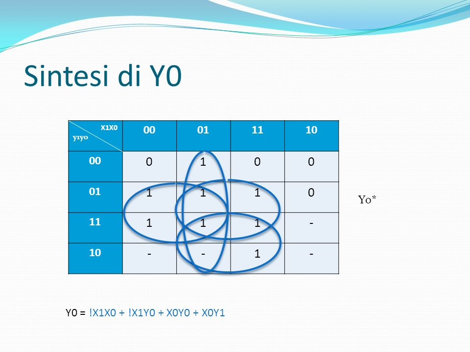 Sintesi di Z1 – Z0 Z1 = !x1!y0 + x0!y1y0 Z0 = y1y0 X1X0 y1y0 00011110 00 10 0-00 01 0010 00 11 0-01 -- 10 -- 0--- Z1Z0
